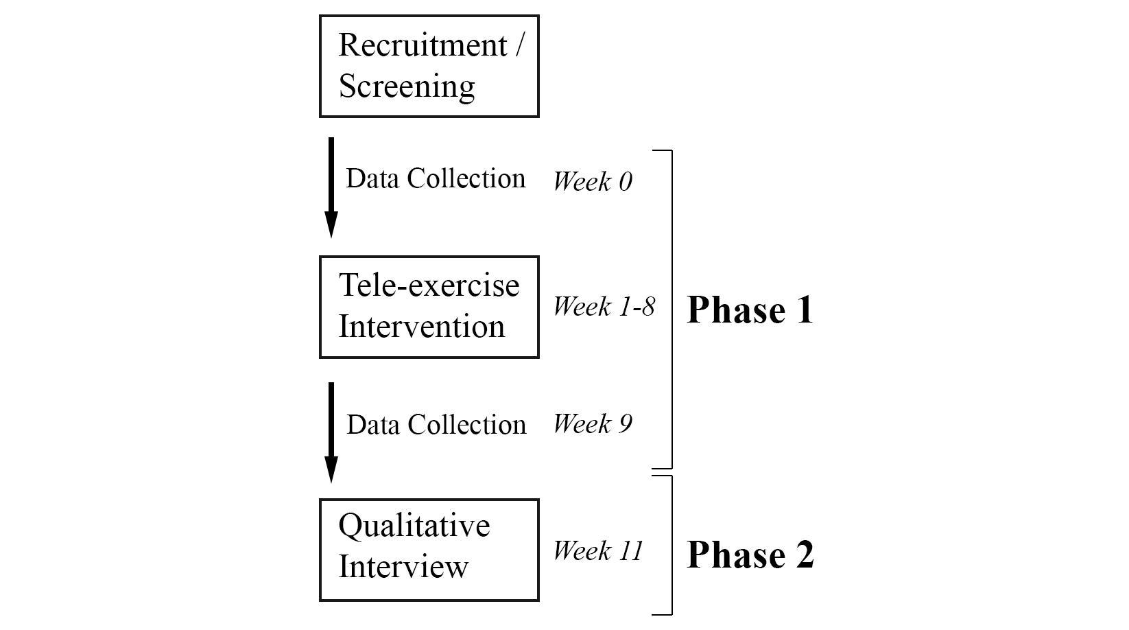 dissertation research and data screening